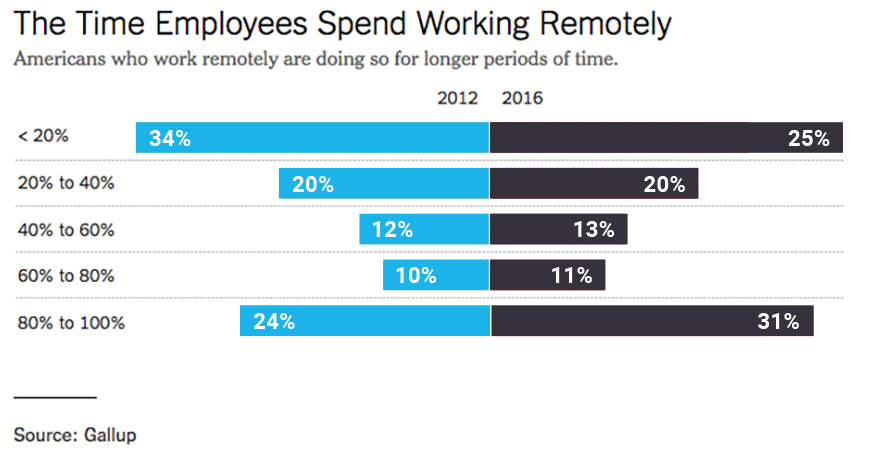 The Time Employees Spend Working Remotely